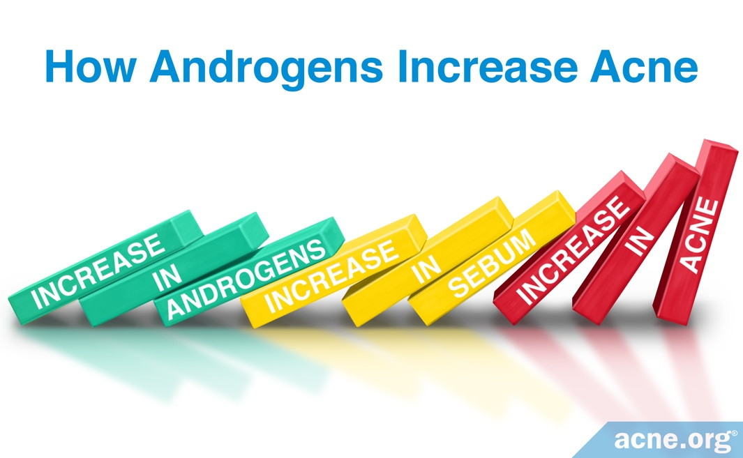 How Androgens Increase Acne