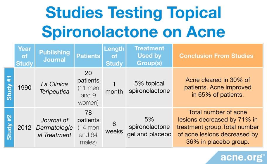 Studies Testing Topical Spironolactone on Acne