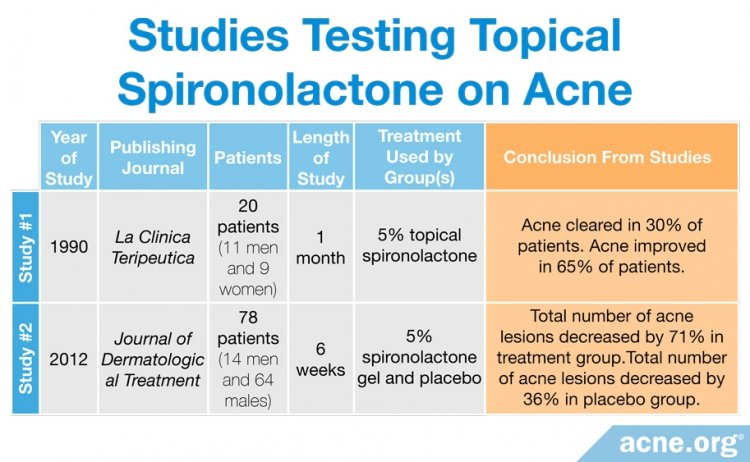 Studies Testing Topical Spironolactone on Acne