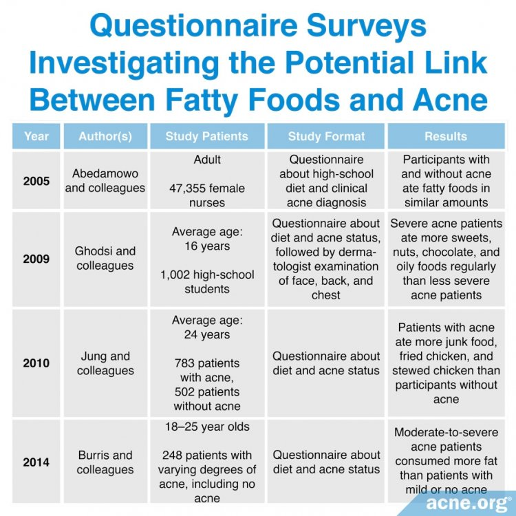Questionnaire Surveys Indicating the Link Between Fatty Foods and Acne