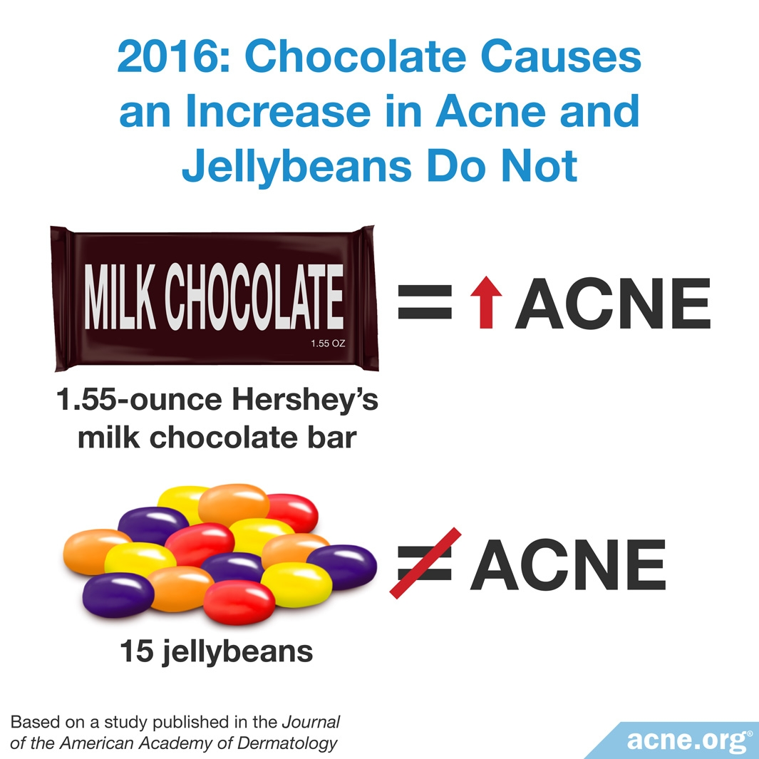 2016 Study: Chocolate Causes an Increase in Acne and Jellybeans Do Not