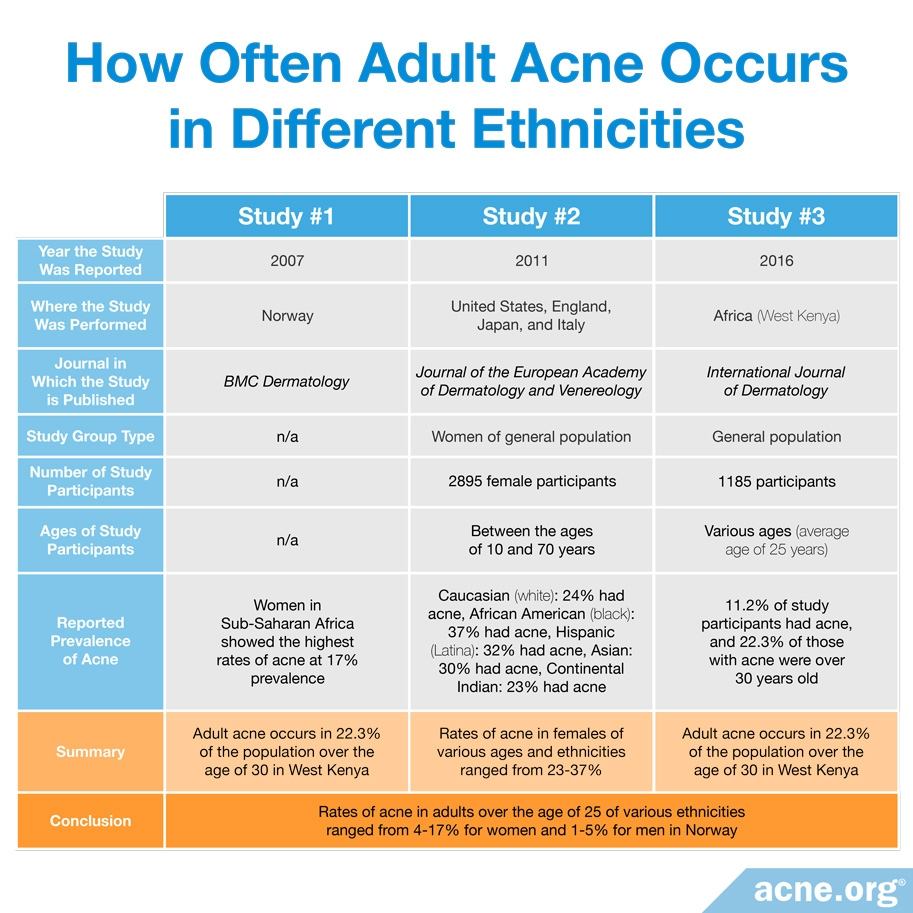 How Often Adult Acne Occurs In Different Ethnicities