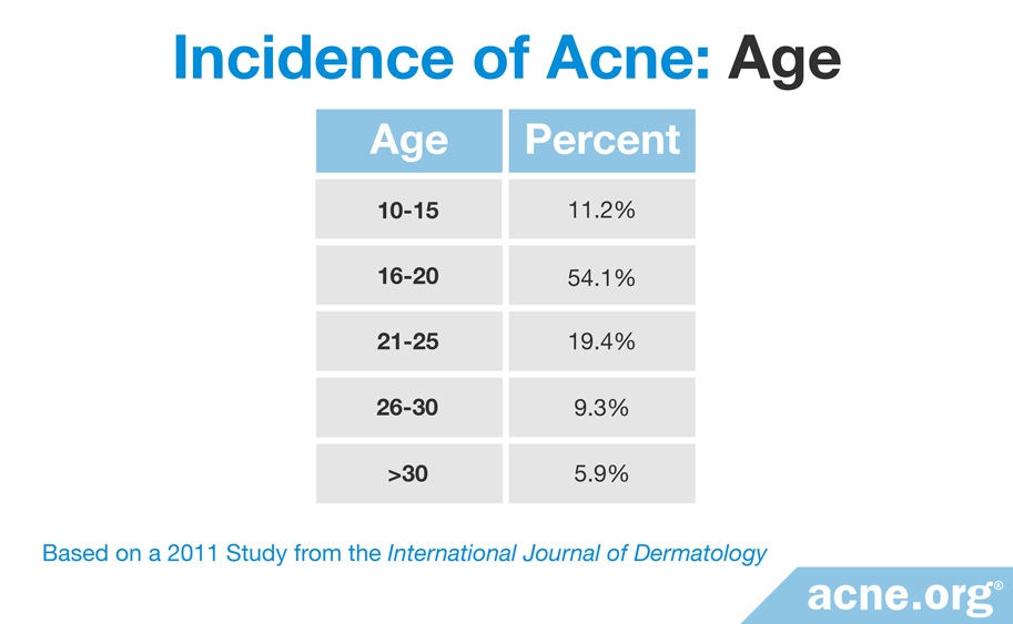 Incidence of Acne Throughout Lifespan