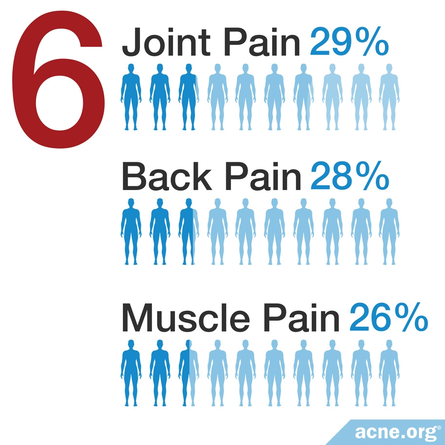 Joint (29%), Back (28%), and Muscle Pain (26%)