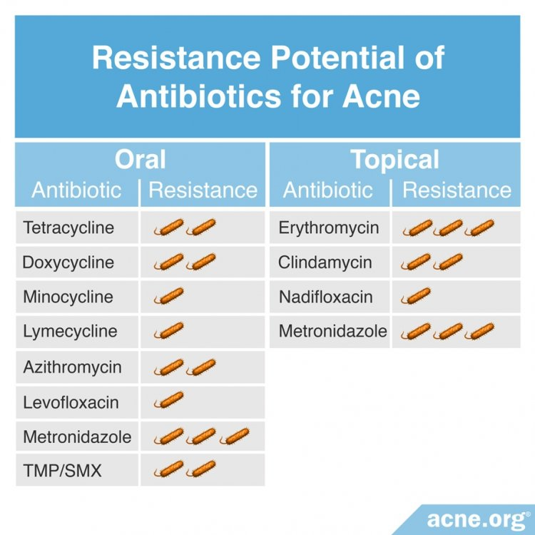 Resistance Potential of Antibiotics Used for Acne