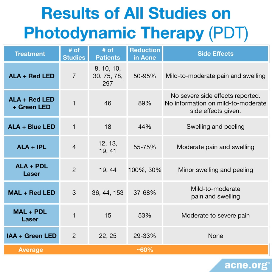 Results from All Studies on Photodynamic Therapy