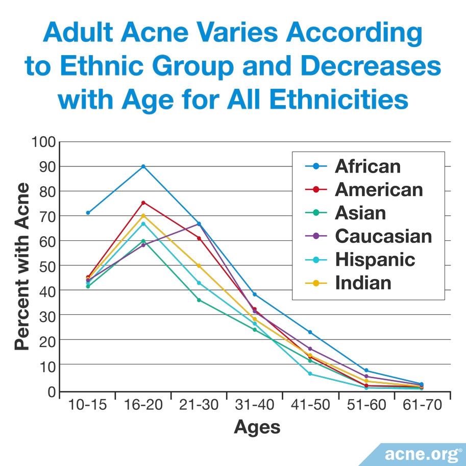 Adult Acne Varies According to Ethnic Group and Decreases with Age for All Ethnicities