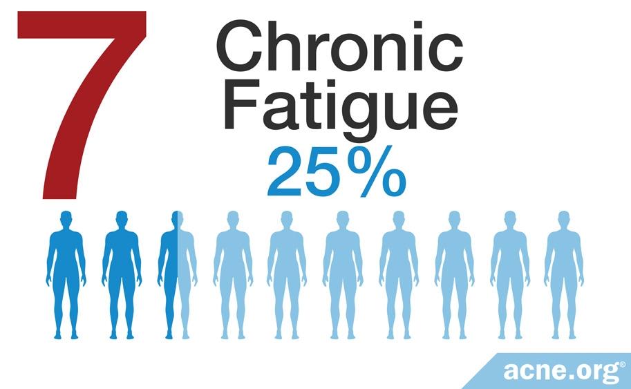 Chronic Fatigue - 25%