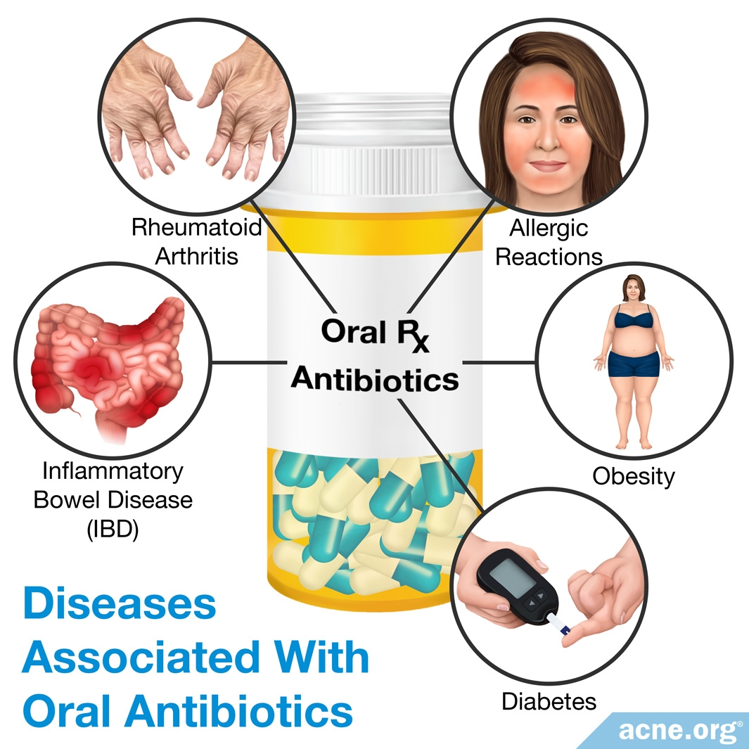 Diseases Associated with Oral Antibiotics