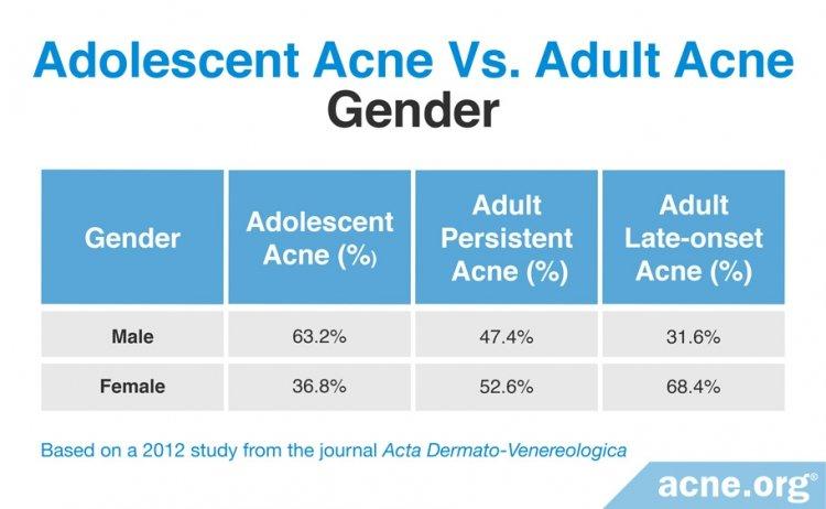 Adolescent Acne vs. Adult Acne: Gender