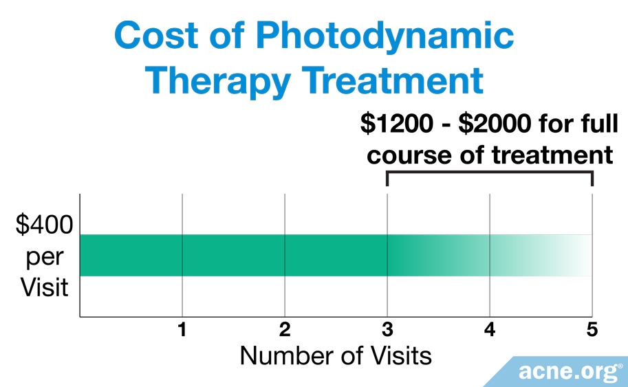 Cost of Photodynamic Therapy