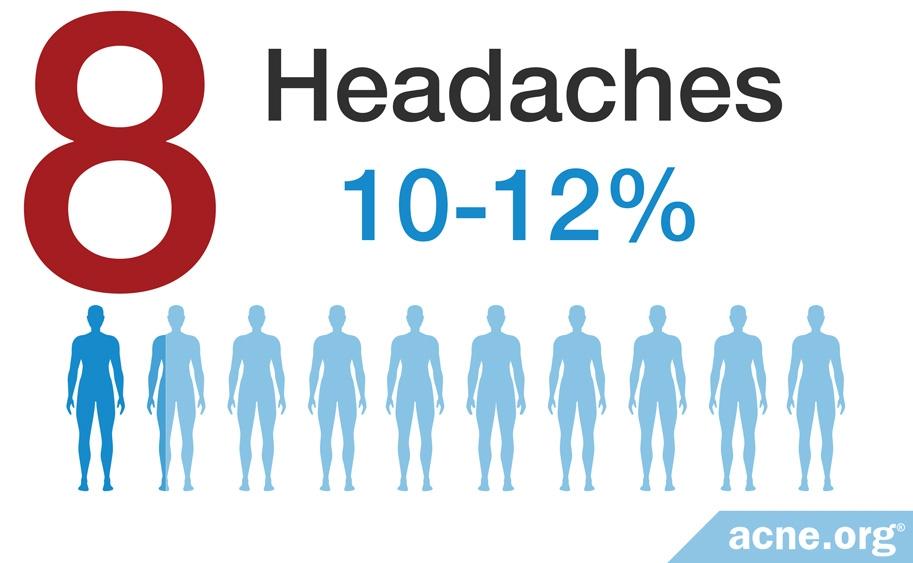 Headaches - 10-12%