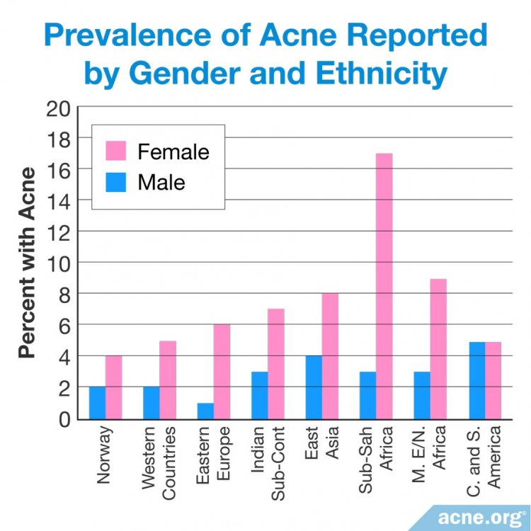 Prevalence of Acne Reported by Gender and Ethnicity