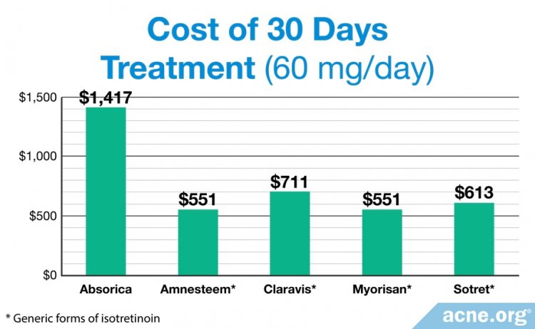 Absorbica: Cost for 30 Days Treatment