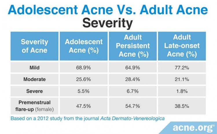 Adolescent Acne vs. Adult Acne: Severity