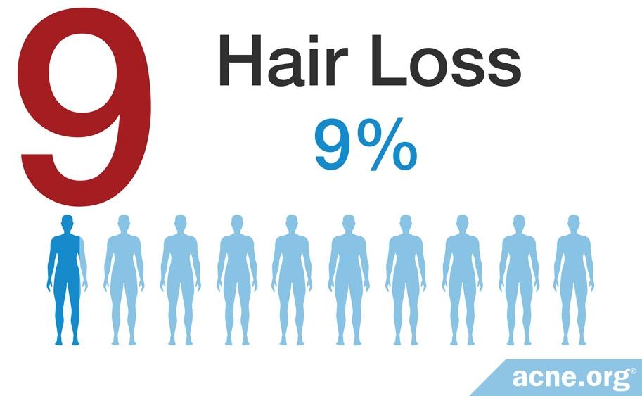 Hair Loss - 9%