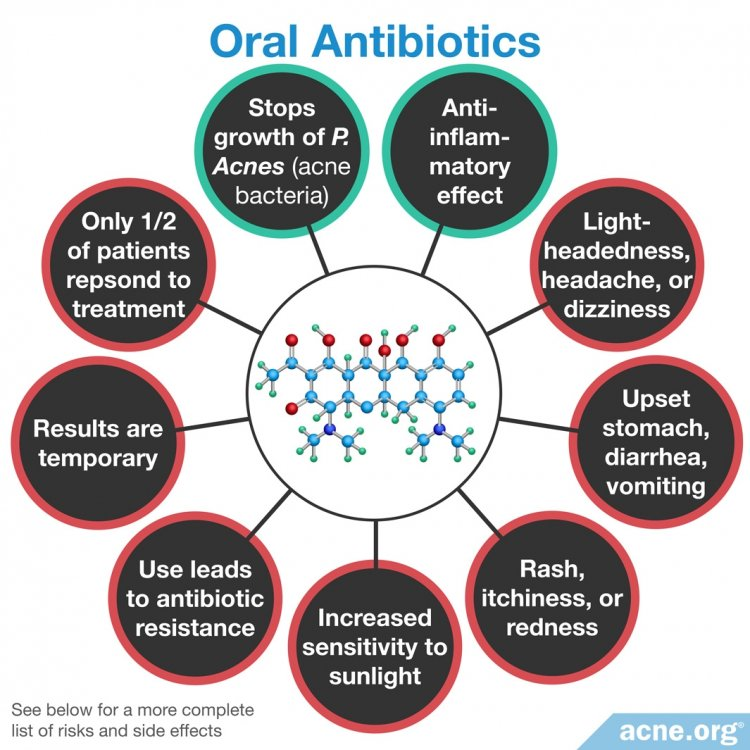 Oral Antibiotics Effects/Side Effects