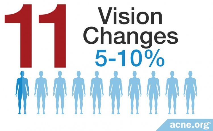 Vision Changes - 5-10%