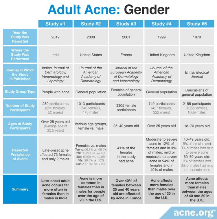 Adult Acne Study Results: Gender