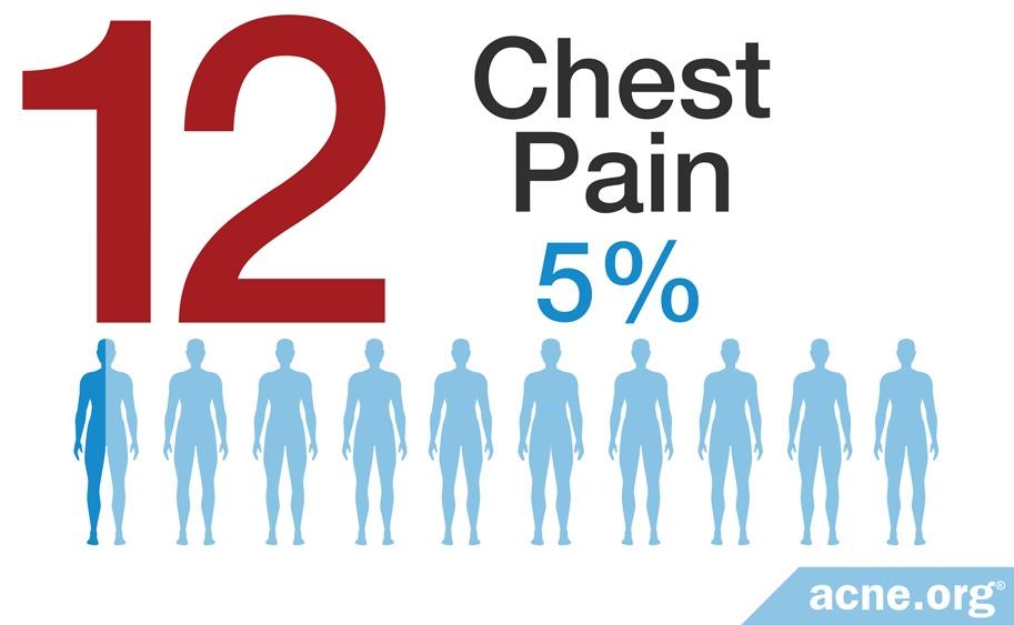 Chest Pain - 5%