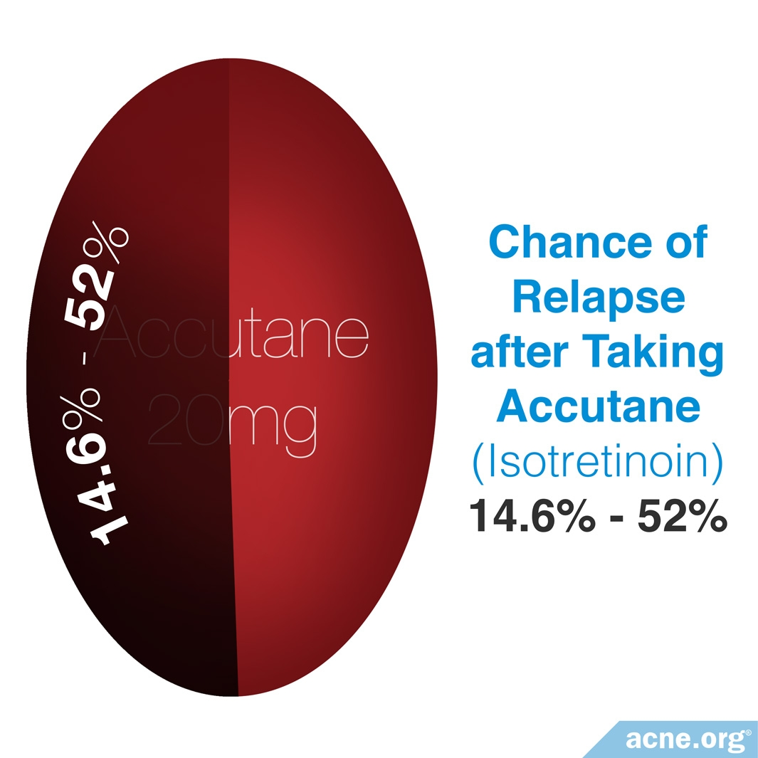 Chance of Relapse After Taking Accutane