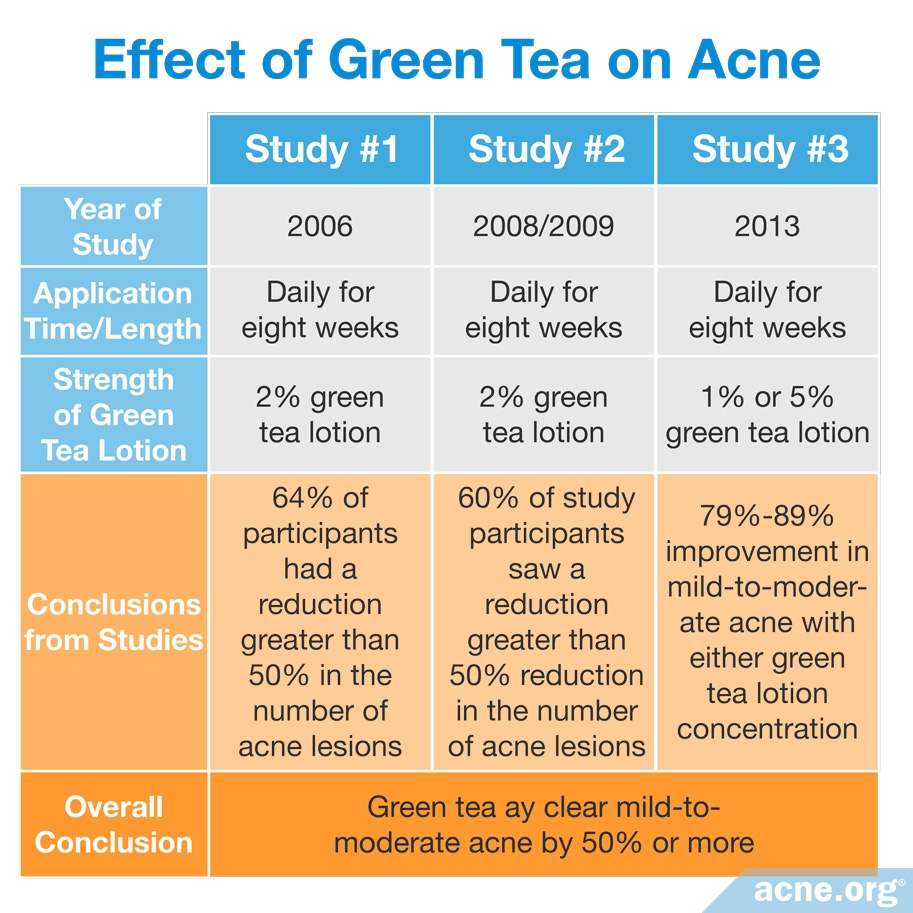 Effect of Green Tea on Acne