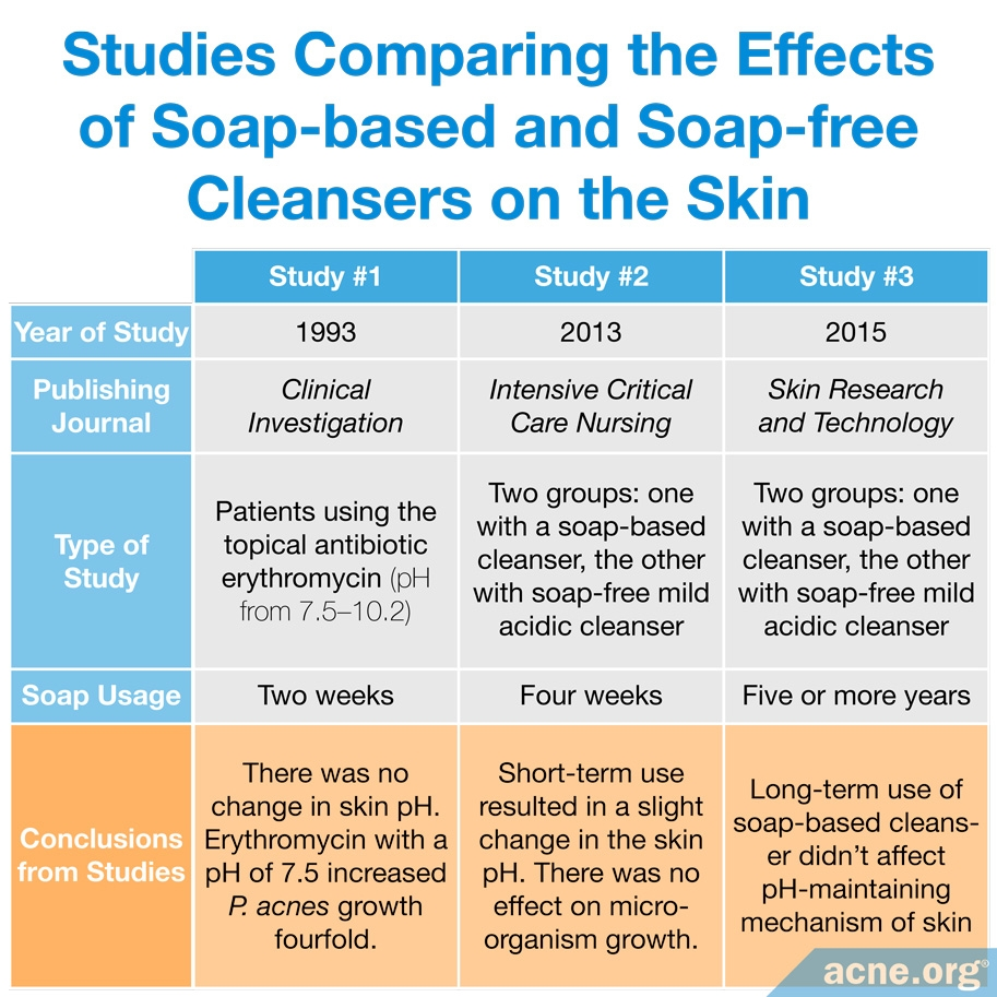 Studies Comparing the Effects of Soap-based and Soap-free Cleansers on the Skin