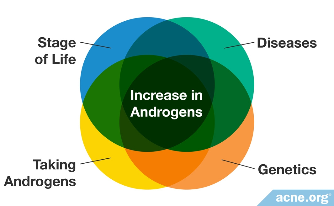 Increase in Androgens