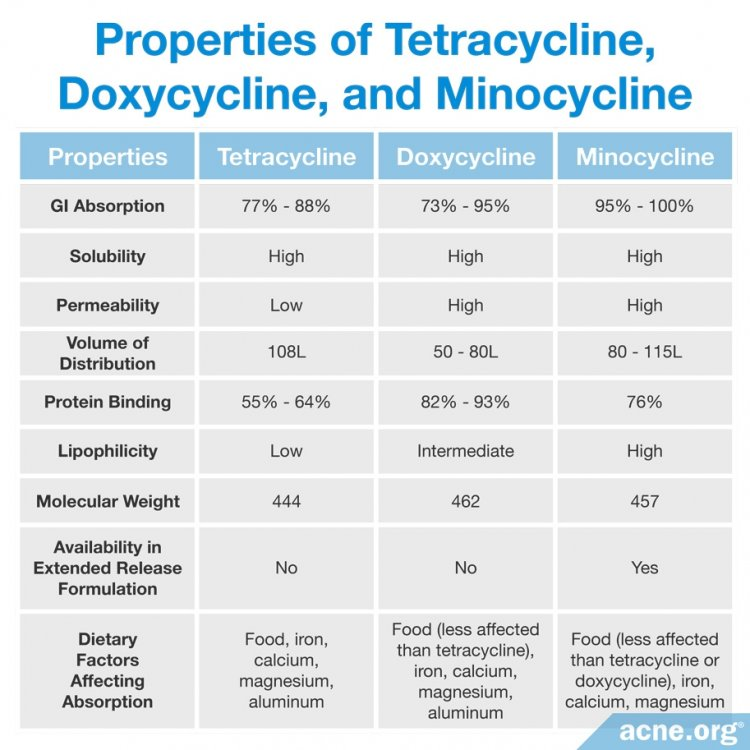 Properties of Tetracycline, Doxycycline and Minocycline