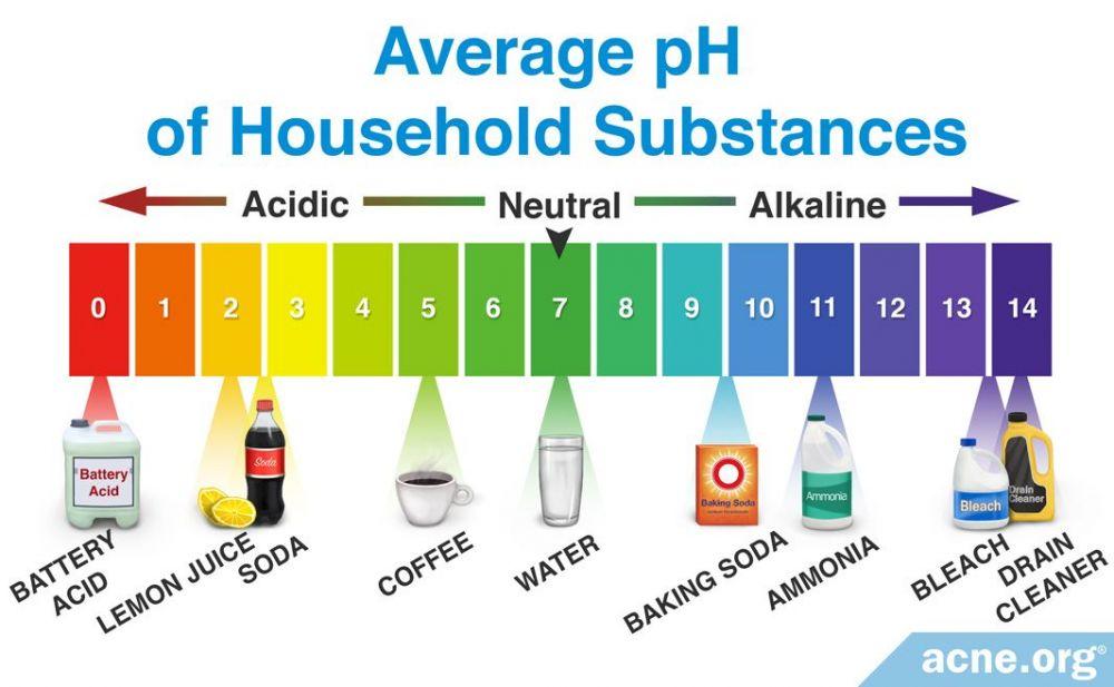 Average pH of Household Substances