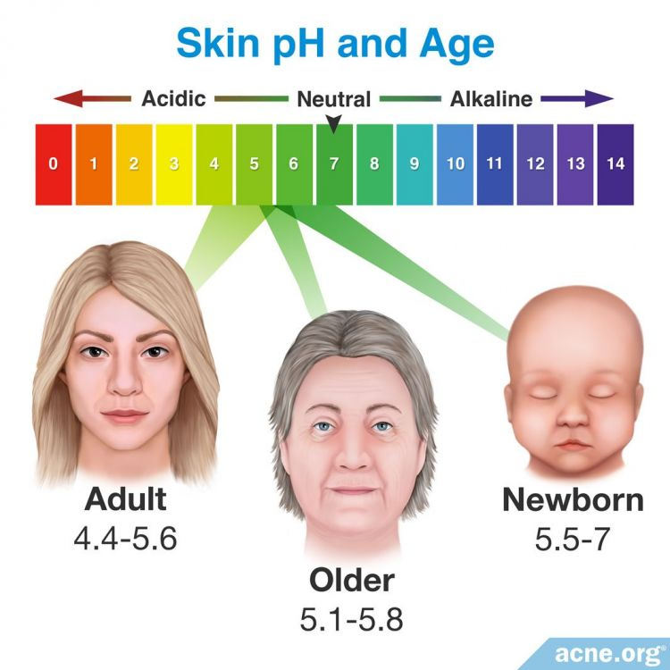 Skin pH and Age