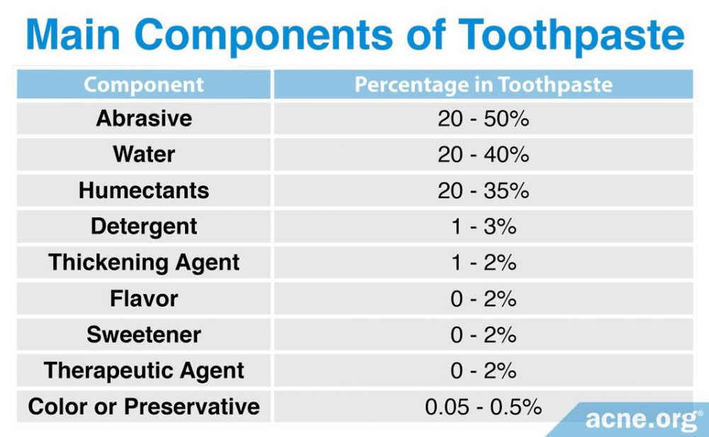 Main Components of Toothpaste