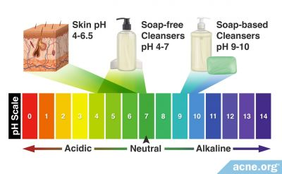 Does the pH of Your Cleanser Matter?