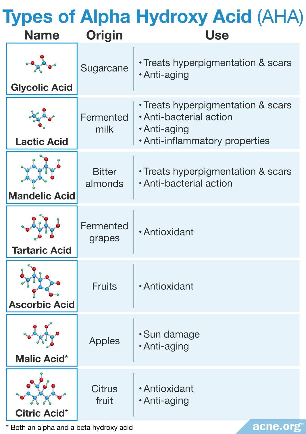 Types of Alpha Hydroxy Acid (AHA)