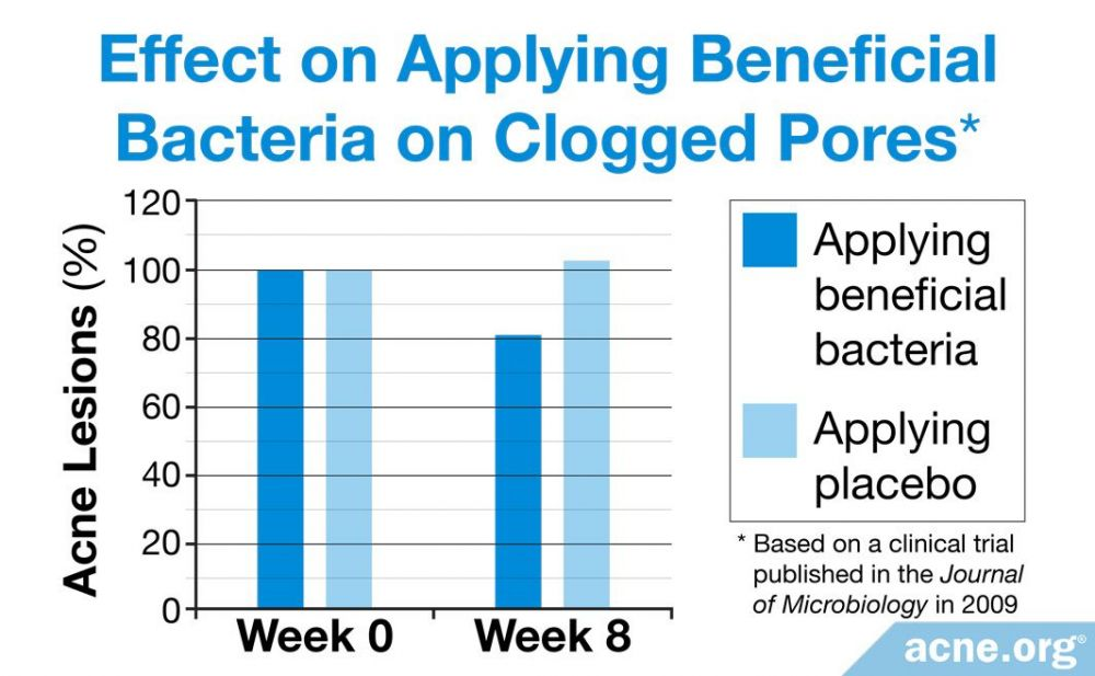 Effect on Applying Beneficial Bacteria on Clogged Pores