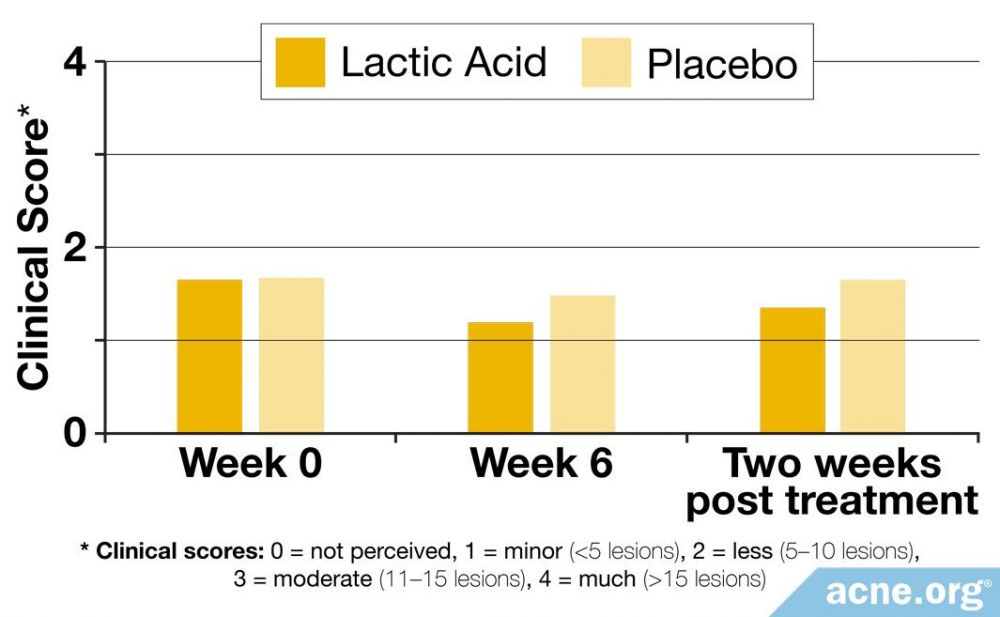 Clinical Score of Lactic Acid Versus a Placebo on Healing Acne