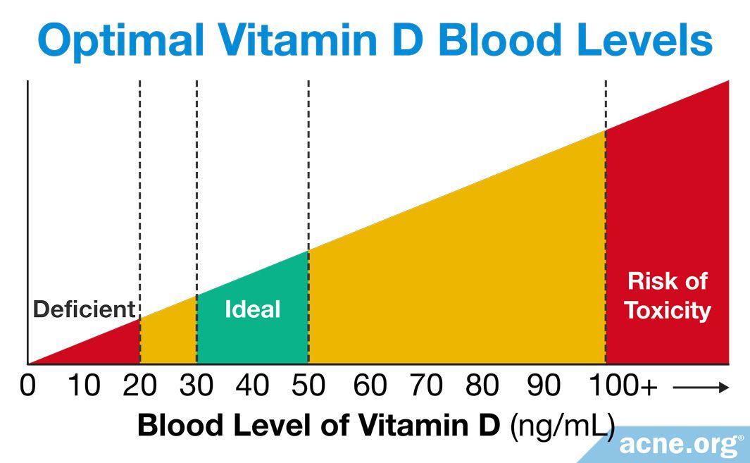 Optimal Vitamin D Blood Levels
