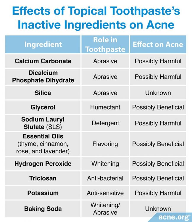Effect of Topical Toothpaste's Inactive Ingredients on Acne