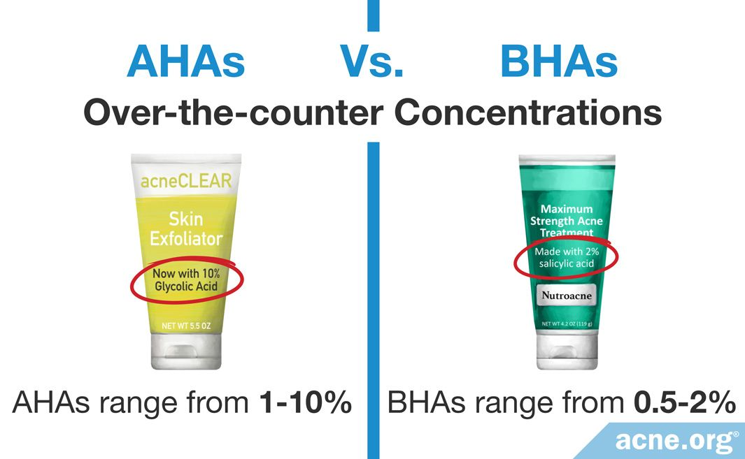 Over-the-counter Concentrations of AHAs Vs. BHAs