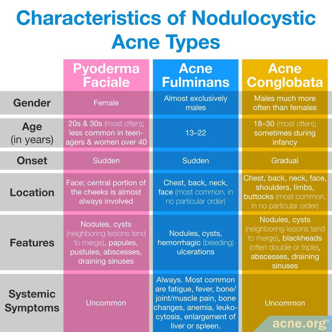 Characteristics of Nodulocystic Acne Types