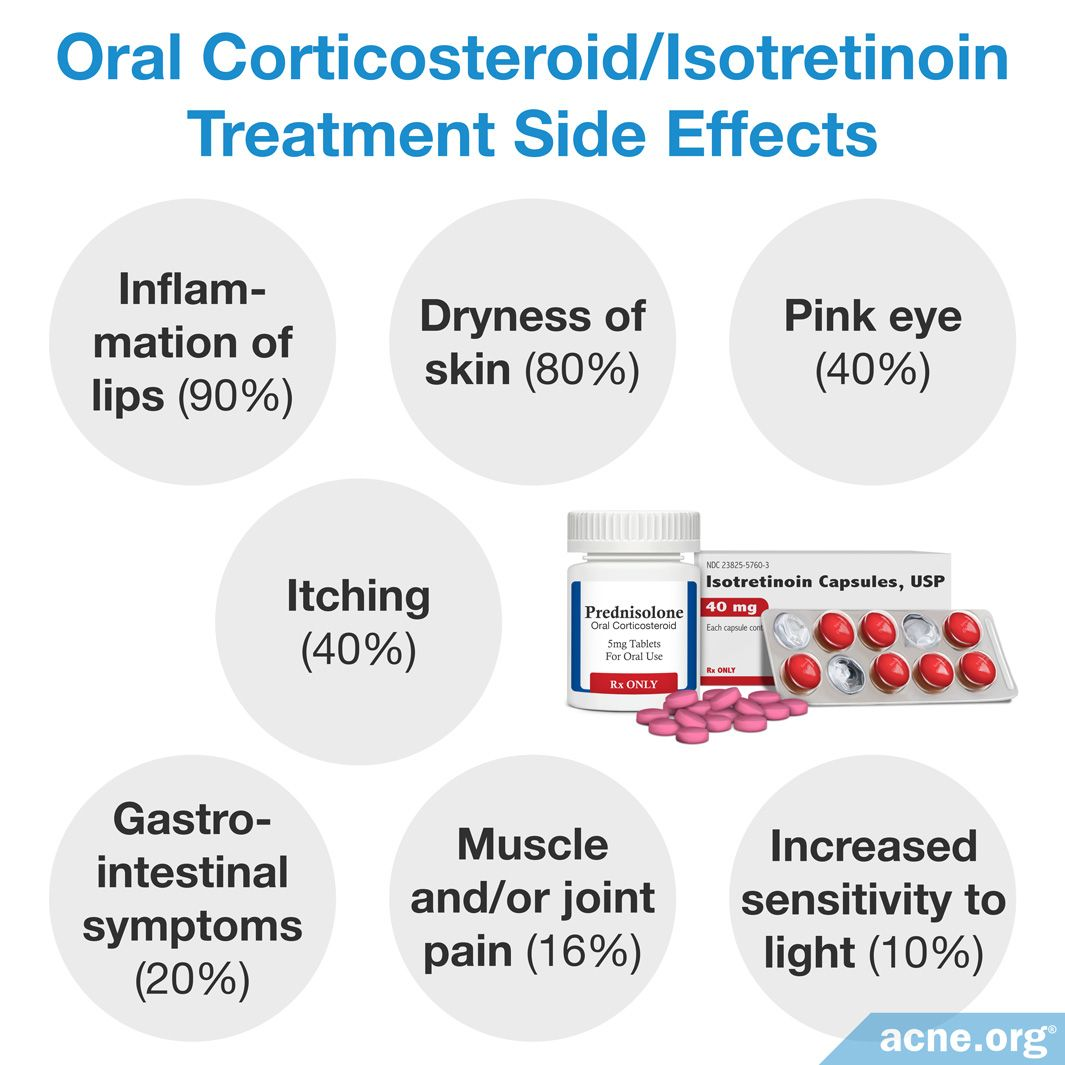 Oral Corticosteroid Isotretinoin Treatment Side Effects