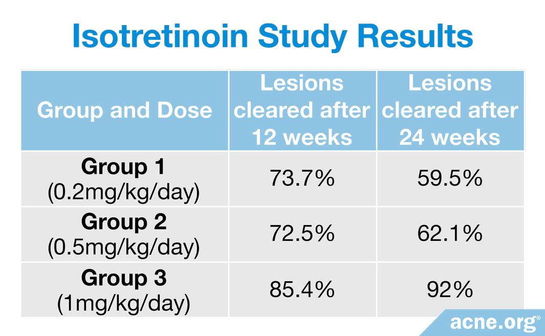Isotretinoin Study Results