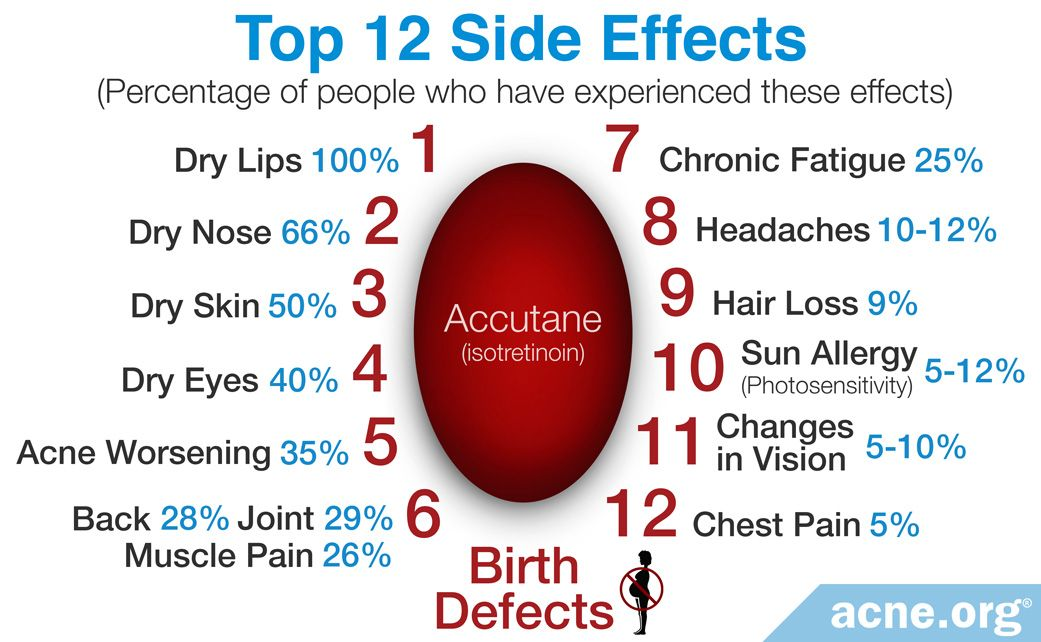 The Top 12 Most Common Side Effects of Isotretinoin - Acne.org