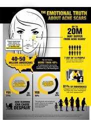 Acne Scar Infographic